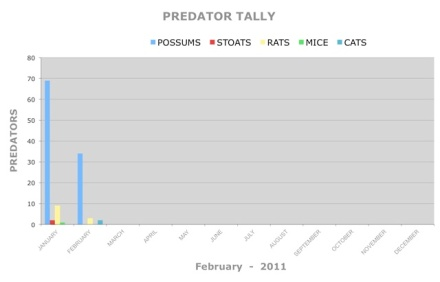055 FEBRUARY PREDATOR TALLY